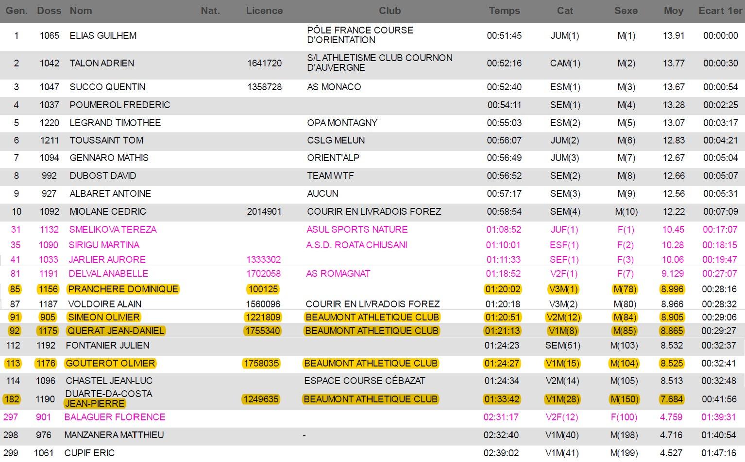 extraits du classement général du GTCF 12 km (299 arrivés)