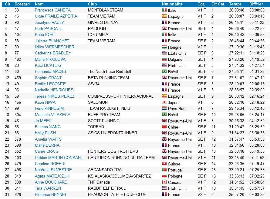 classement féminin de l'UTMB 2018 - Florence est 6ème des françaises